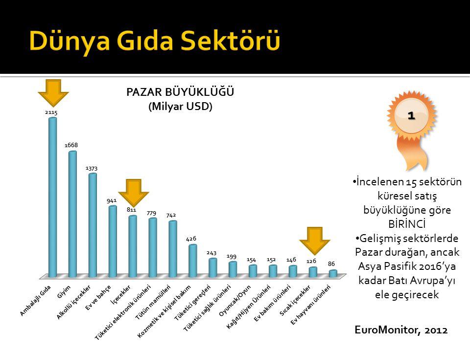 EuroMonitor, 2012 1 İncelenen 15 sektörün küresel satış büyüklüğüne göre BİRİNCİ Gelişmiş sektörlerde Pazar durağan, ancak Asya Pasifik 2016'ya kadar