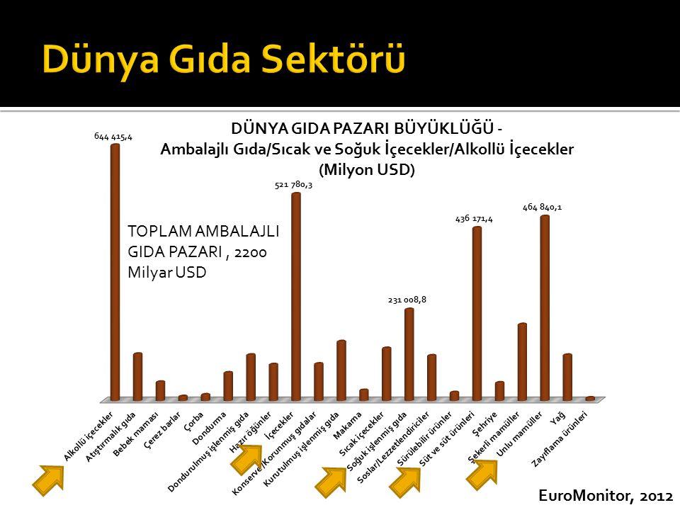 EuroMonitor, 2012 TOPLAM AMBALAJLI GIDA PAZARI, 2200 Milyar USD