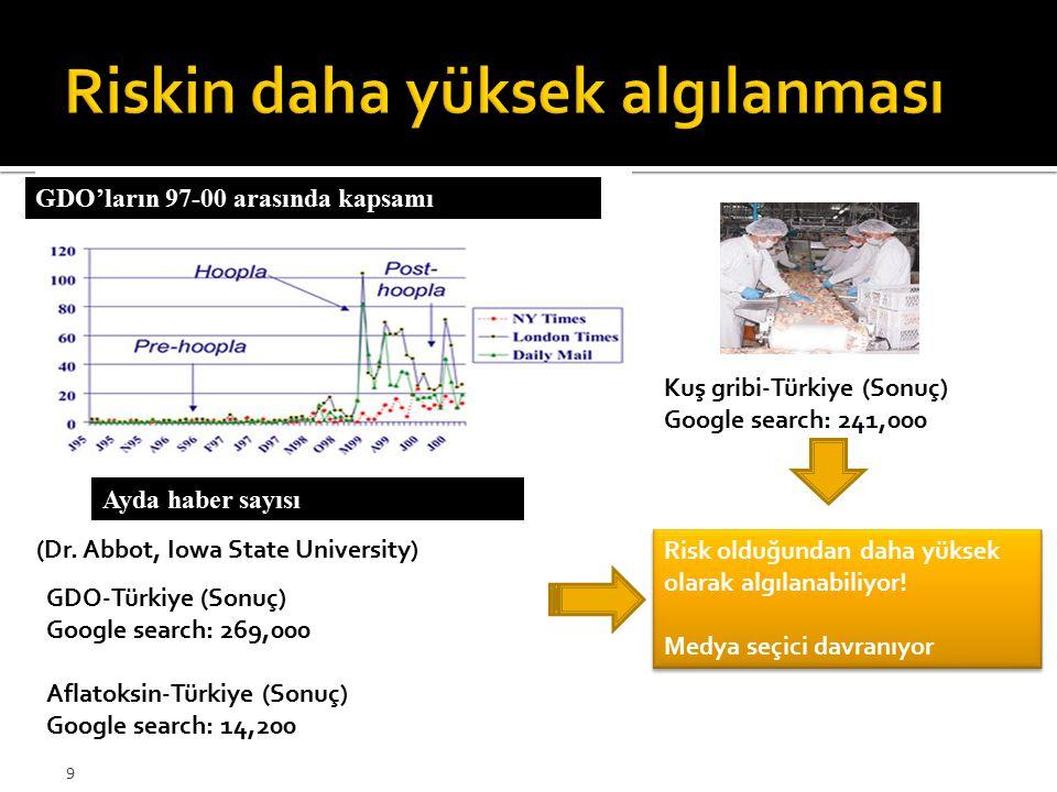 9 (Dr. Abbot, Iowa State University) Ayda haber sayısı GDO'ların 97-00 arasında kapsamı GDO-Türkiye (Sonuç) Google search: 269,000 Aflatoksin-Türkiye