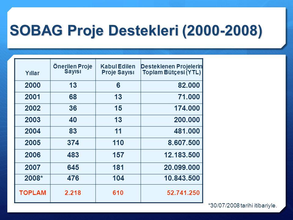 SOBAG Proje Destekleri (2000-2008) Yıllar Önerilen Proje Sayısı Kabul Edilen Proje Sayısı Desteklenen Projelerin Toplam Bütçesi (YTL) 200013682.000 20
