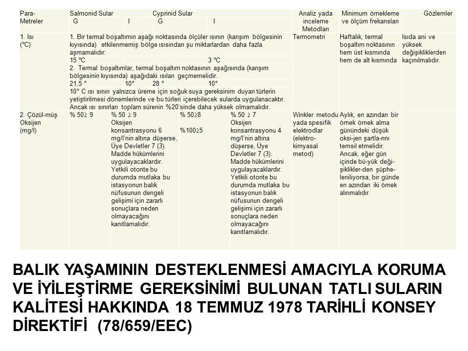 BALIK YAŞAMININ DESTEKLENMESİ AMACIYLA KORUMA VE İYİLEŞTİRME GEREKSİNİMİ BULUNAN TATLI SULARIN KALİTESİ HAKKINDA 18 TEMMUZ 1978 TARİHLİ KONSEY DİREKTİFİ (78/659/EEC) Para- Metreler Salmonid SularCyprinid SularAnaliz yada inceleme Metodları Minimum örnekleme ve ölçüm frekansları Gözlemler G I G I 1.