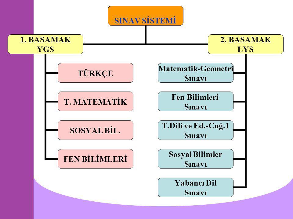 SINAV SİSTEMİ 1. BASAMAK YGS TÜRKÇE T. MATEMATİK SOSYAL BİL. FEN BİLİMLERİ 2. BASAMAK LYS Matematik- Geometri Sınavı Fen Bilimleri Sınavı T.Dili ve Ed