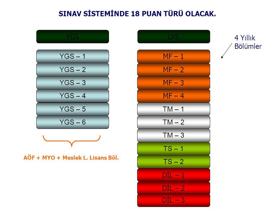 YGS – 1 YGS – 2 YGS – 3 YGS – 4 YGS – 5 YGS – 6 MF – 1 MF – 2 MF – 3 MF – 4 TM – 1 TM – 2 TM – 3 TS – 1 TS – 2 DİL – 1 DİL – 2 SINAV SİSTEMİNDE 18 PUAN TÜRÜ OLACAK.