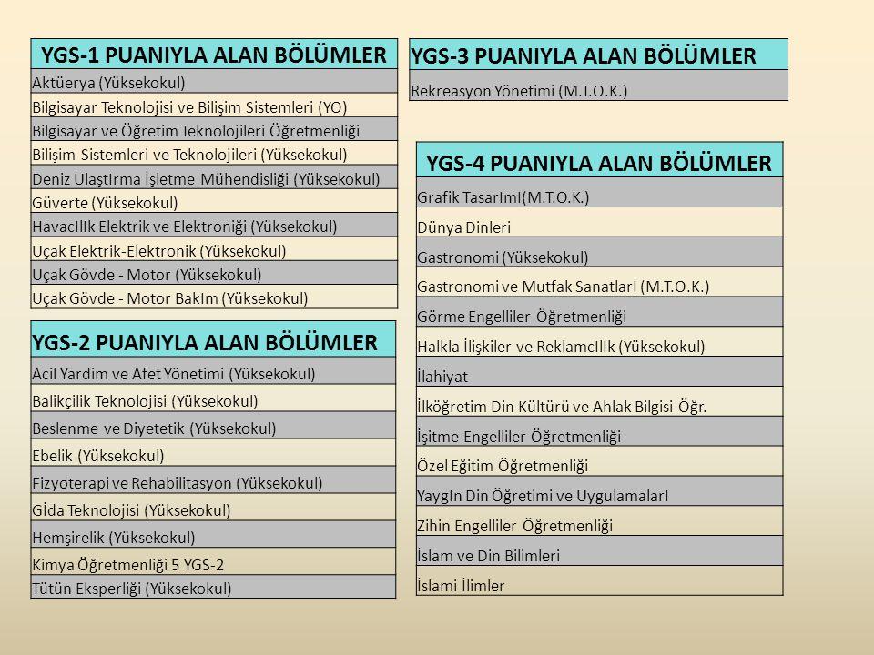 YGS-1 PUANIYLA ALAN BÖLÜMLER Aktüerya (Yüksekokul) Bilgisayar Teknolojisi ve Bilişim Sistemleri (YO) Bilgisayar ve Öğretim Teknolojileri Öğretmenliği Bilişim Sistemleri ve Teknolojileri (Yüksekokul) Deniz UlaştIrma İşletme Mühendisliği (Yüksekokul) Güverte (Yüksekokul) HavacIlIk Elektrik ve Elektroniği (Yüksekokul) Uçak Elektrik-Elektronik (Yüksekokul) Uçak Gövde - Motor (Yüksekokul) Uçak Gövde - Motor BakIm (Yüksekokul) YGS-2 PUANIYLA ALAN BÖLÜMLER Acil Yardim ve Afet Yönetimi (Yüksekokul) Balikçilik Teknolojisi (Yüksekokul) Beslenme ve Diyetetik (Yüksekokul) Ebelik (Yüksekokul) Fizyoterapi ve Rehabilitasyon (Yüksekokul) Gİda Teknolojisi (Yüksekokul) Hemşirelik (Yüksekokul) Kimya Öğretmenliği 5 YGS-2 Tütün Eksperliği (Yüksekokul) YGS-3 PUANIYLA ALAN BÖLÜMLER Rekreasyon Yönetimi (M.T.O.K.) YGS-4 PUANIYLA ALAN BÖLÜMLER Grafik TasarImI(M.T.O.K.) Dünya Dinleri Gastronomi (Yüksekokul) Gastronomi ve Mutfak SanatlarI (M.T.O.K.) Görme Engelliler Öğretmenliği Halkla İlişkiler ve ReklamcIlIk (Yüksekokul) İlahiyat İlköğretim Din Kültürü ve Ahlak Bilgisi Öğr.