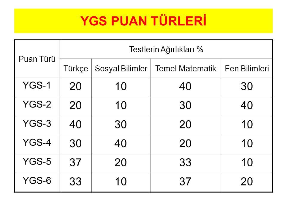 YGS PUAN TÜRLERİ Puan Türü Testlerin Ağırlıkları % TürkçeSosyal BilimlerTemel MatematikFen Bilimleri YGS-1 20104030 YGS-2 20103040 YGS-3 40302010 YGS-4 30402010 YGS-5 37203310 YGS-6 33103720