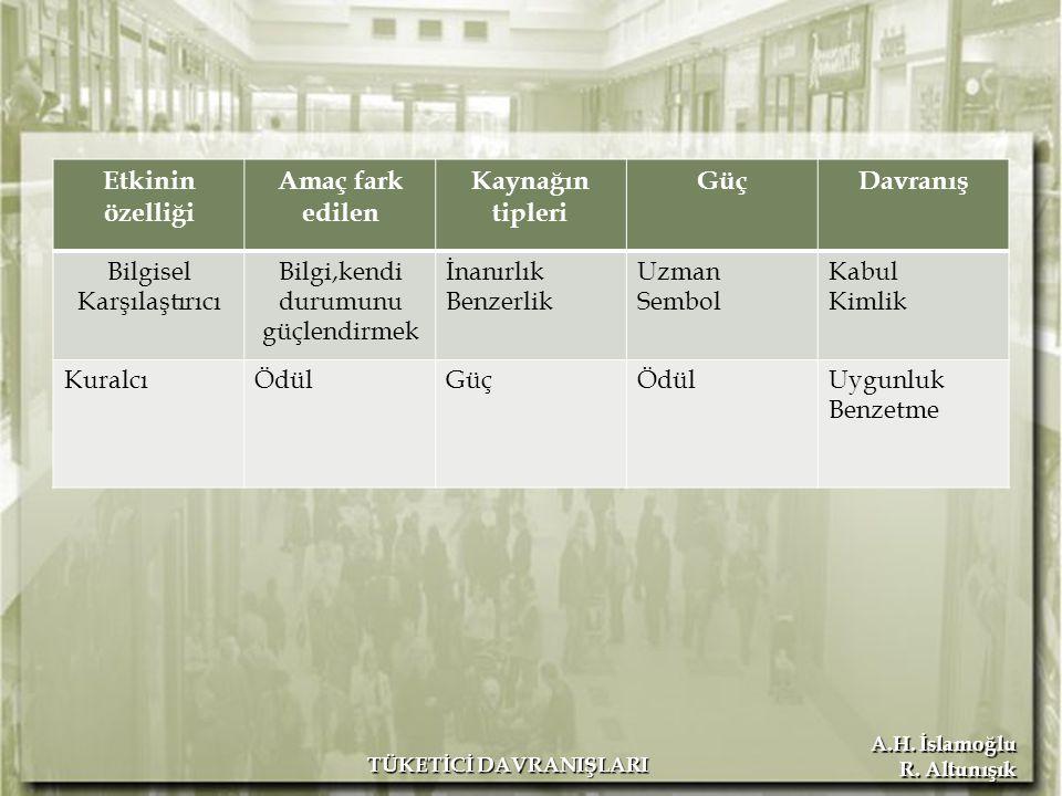 A.H. İslamoğlu R. Altunışık TÜKETİCİ DAVRANIŞLARI Etkinin özelliği Amaç fark edilen Kaynağın tipleri GüçDavranış Bilgisel Karşılaştırıcı Bilgi,kendi d