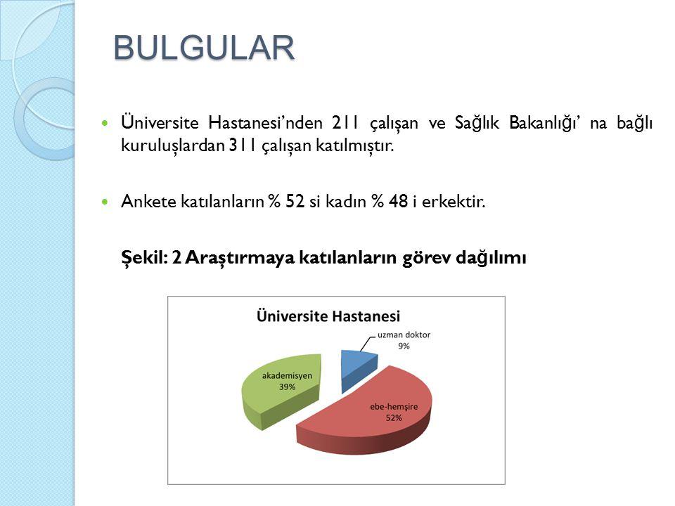 BULGULAR Üniversite Hastanesi'nden 211 çalışan ve Sa ğ lık Bakanlı ğ ı' na ba ğ lı kuruluşlardan 311 çalışan katılmıştır. Ankete katılanların % 52 si