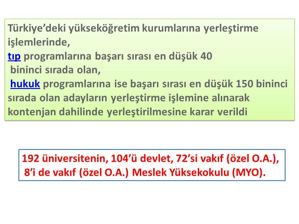 Türkiye'deki yükseköğretim kurumlarına yerleştirme işlemlerinde, tıptıp programlarına başarı sırası en düşük 40 bininci sırada olan, hukuk programları