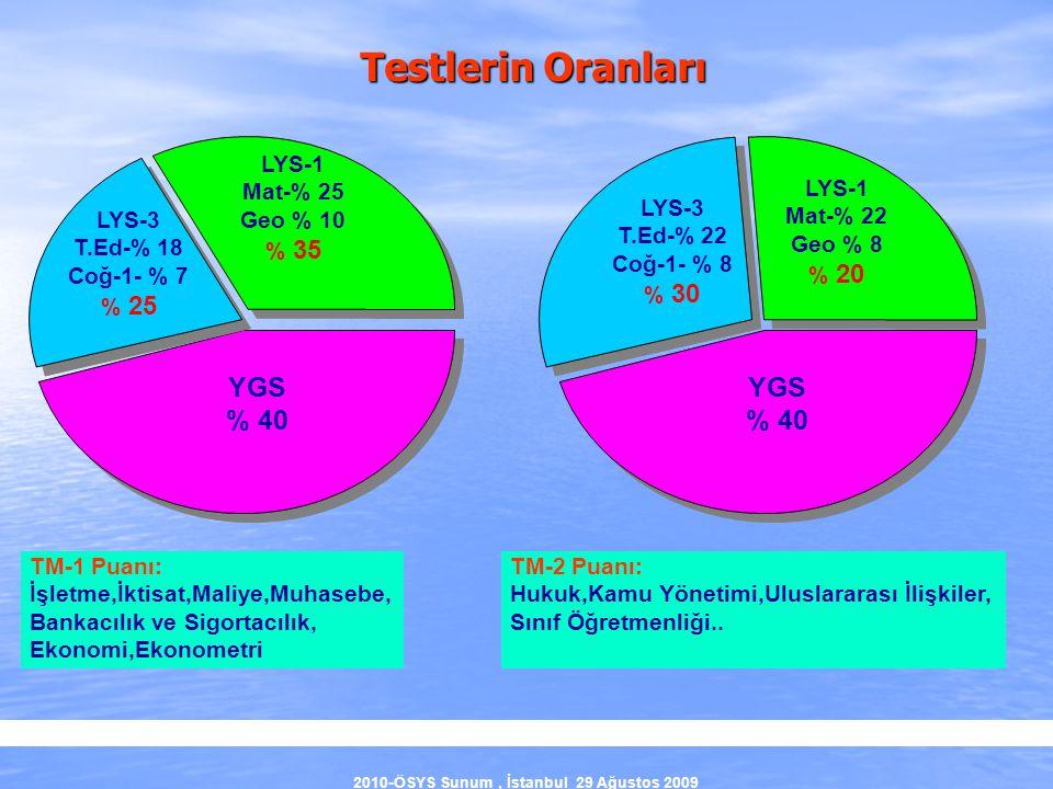 2010-ÖSYS Sunum, İstanbul 29 Ağustos 2009 YGS % 40 YGS % 40 TM-1 Puanı: İşletme,İktisat,Maliye,Muhasebe, Bankacılık ve Sigortacılık, Ekonomi,Ekonometr