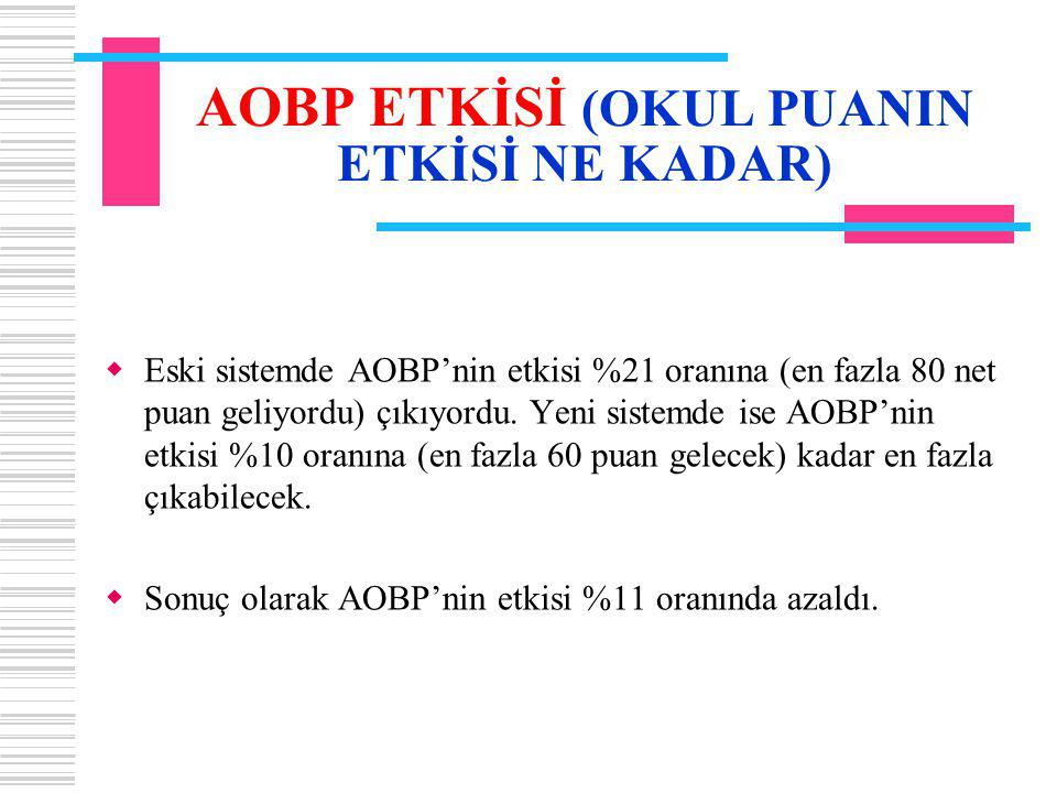 AOBP ETKİSİ (OKUL PUANIN ETKİSİ NE KADAR)  Eski sistemde AOBP'nin etkisi %21 oranına (en fazla 80 net puan geliyordu) çıkıyordu.