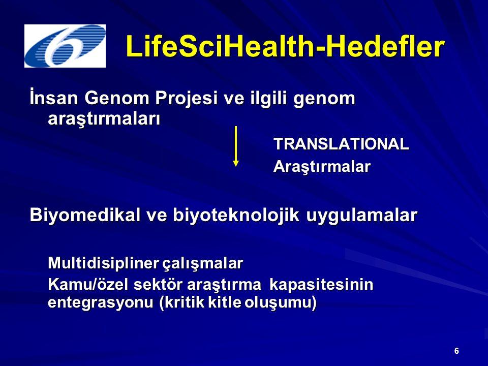 6 LifeSciHealth-Hedefler İnsan Genom Projesi ve ilgili genom araştırmaları TRANSLATIONALAraştırmalar Biyomedikal ve biyoteknolojik uygulamalar Multidisipliner çalışmalar Kamu/özel sektör araştırma kapasitesinin entegrasyonu (kritik kitle oluşumu)