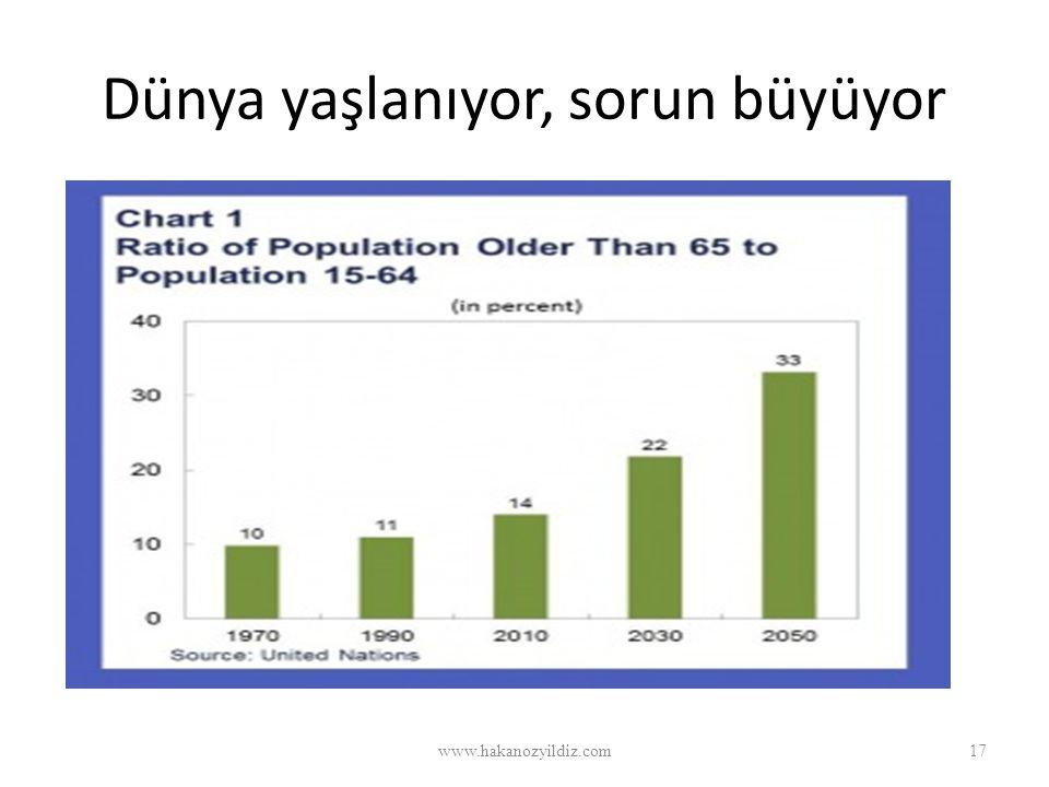 Dünya yaşlanıyor, sorun büyüyor www.hakanozyildiz.com17