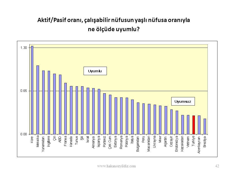 Aktif/Pasif oranı, çalışabilir nüfusun yaşlı nüfusa oranıyla ne ölçüde uyumlu? www.hakanozyildiz.com42
