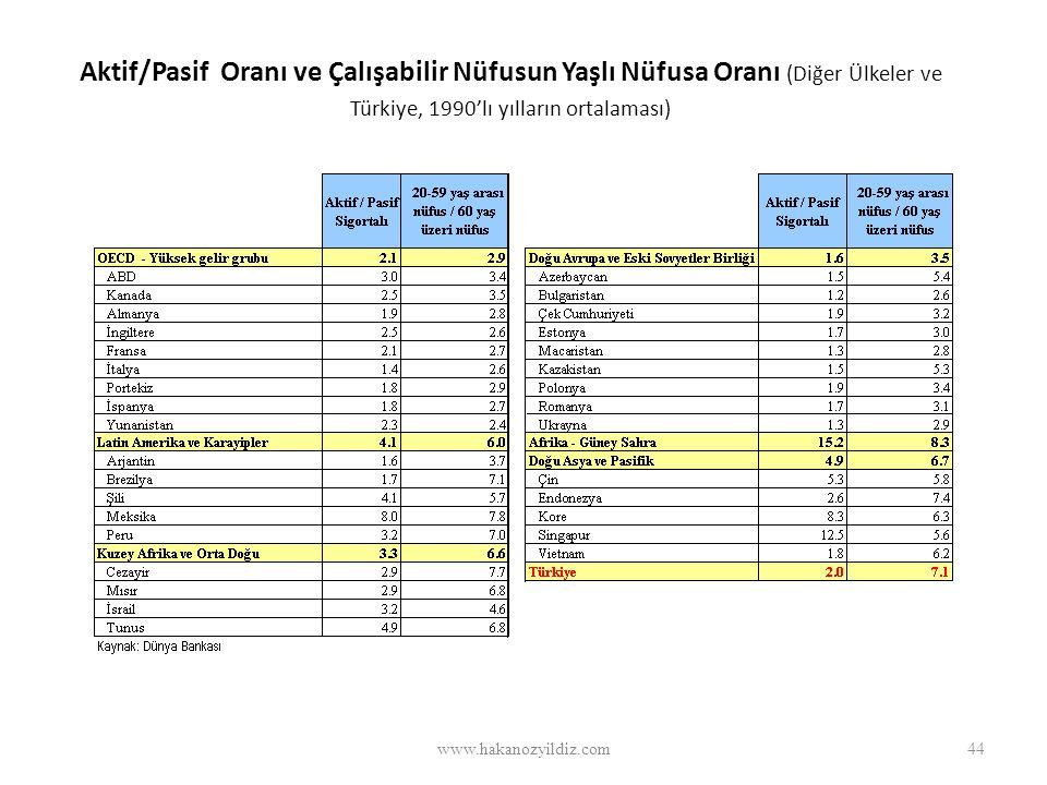 Aktif/Pasif Oranı ve Çalışabilir Nüfusun Yaşlı Nüfusa Oranı (Diğer Ülkeler ve Türkiye, 1990'lı yılların ortalaması) www.hakanozyildiz.com44