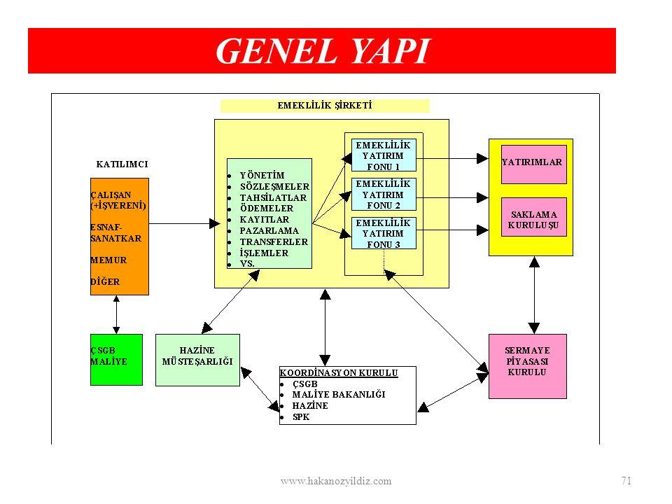 GENEL YAPI www.hakanozyildiz.com71