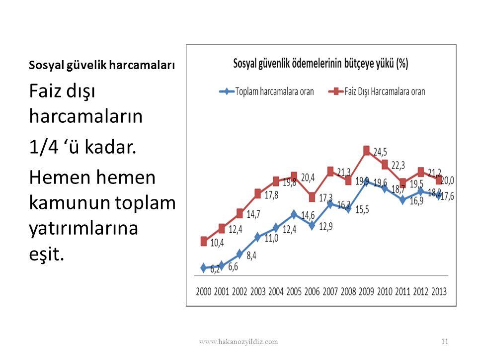 Sosyal güvelik harcamaları Faiz dışı harcamaların 1/4 'ü kadar. Hemen hemen kamunun toplam yatırımlarına eşit. www.hakanozyildiz.com11