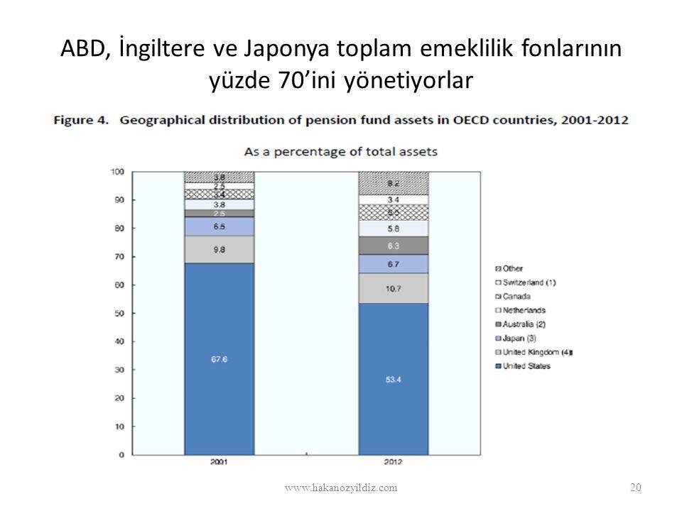 ABD, İngiltere ve Japonya toplam emeklilik fonlarının yüzde 70'ini yönetiyorlar www.hakanozyildiz.com20