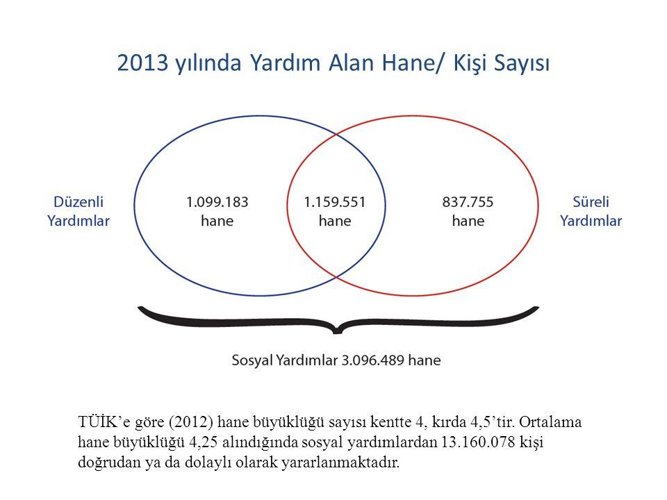 2013 yılında Yardım Alan Hane/ Kişi Sayısı TÜİK'e göre (2012) hane büyüklüğü sayısı kentte 4, kırda 4,5'tir. Ortalama hane büyüklüğü 4,25 alındığında