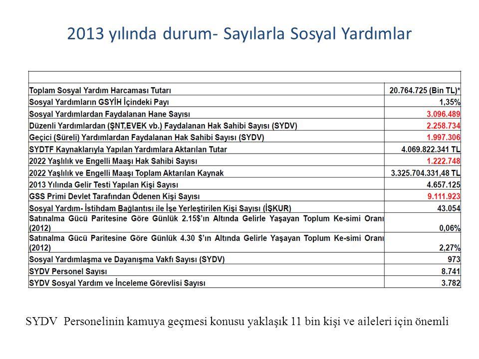 2013 yılında durum- Sayılarla Sosyal Yardımlar SYDV Personelinin kamuya geçmesi konusu yaklaşık 11 bin kişi ve aileleri için önemli