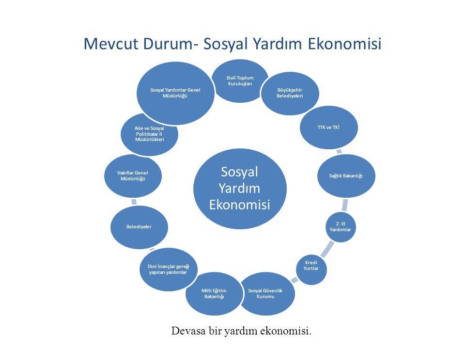 Mevcut Durum- Sosyal Yardım Ekonomisi Devasa bir yardım ekonomisi. Sosyal Yardım Ekonomisi Sivil Toplum Kuruluşları Büyükşehir Belediyeleri TTK ve TKİ
