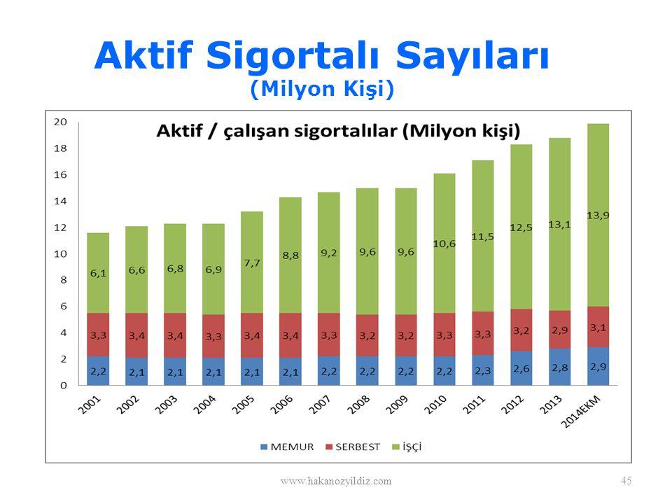 Aktif Sigortalı Sayıları (Milyon Kişi) www.hakanozyildiz.com45