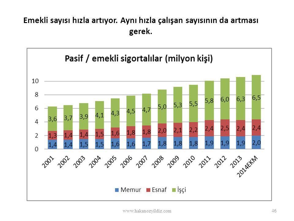 Emekli sayısı hızla artıyor. Aynı hızla çalışan sayısının da artması gerek. www.hakanozyildiz.com46