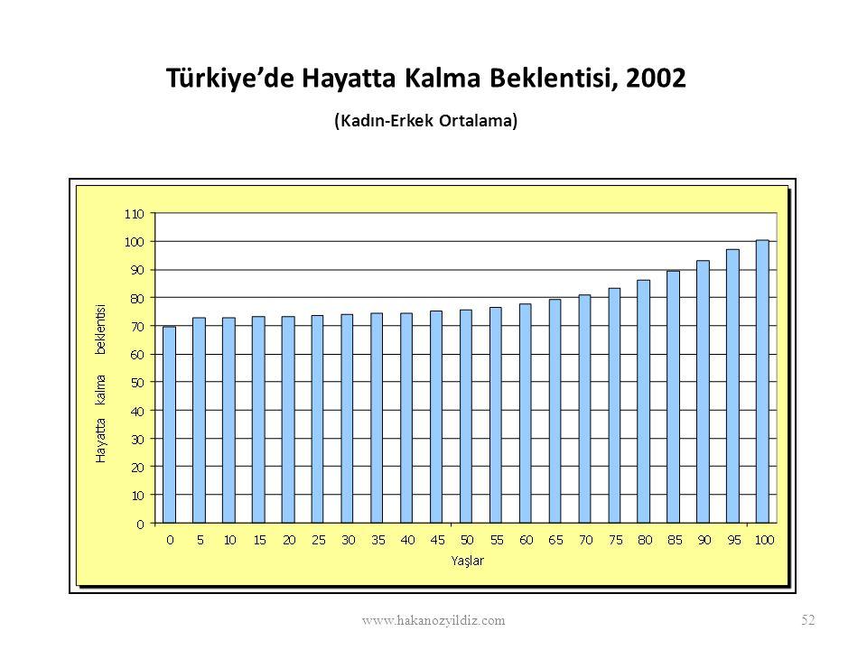 Türkiye'de Hayatta Kalma Beklentisi, 2002 (Kadın-Erkek Ortalama) www.hakanozyildiz.com52
