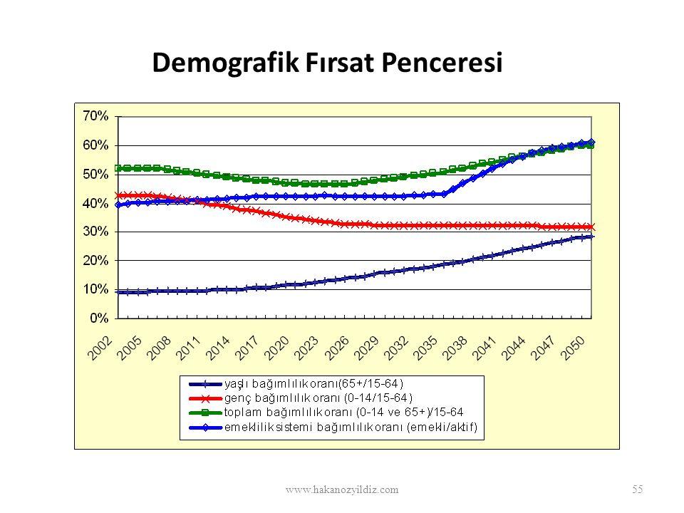 Demografik Fırsat Penceresi www.hakanozyildiz.com55