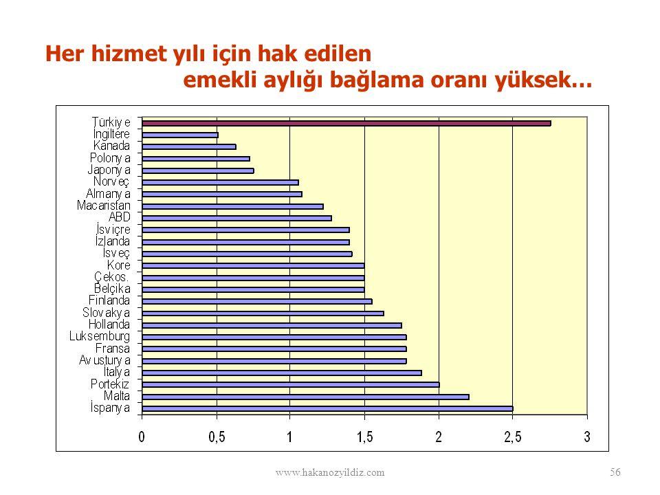 Her hizmet yılı için hak edilen emekli aylığı bağlama oranı yüksek… www.hakanozyildiz.com56