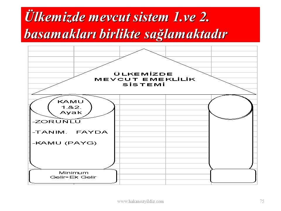 Ülkemizde mevcut sistem 1.ve 2. basamakları birlikte sağlamaktadır www.hakanozyildiz.com75