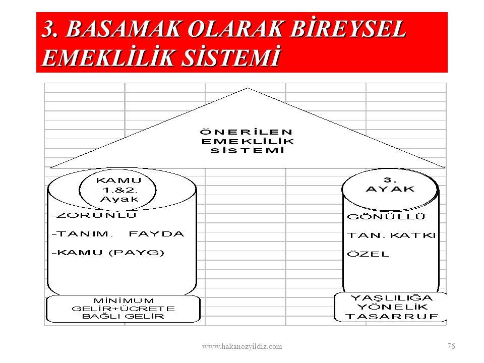 3. BASAMAK OLARAK BİREYSEL EMEKLİLİK SİSTEMİ www.hakanozyildiz.com76
