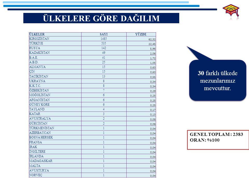 1.BÖLÜM 2002-2013 YILLARI ARASI MEZUNLARIN MESLEKİ DAĞILIMI 1.