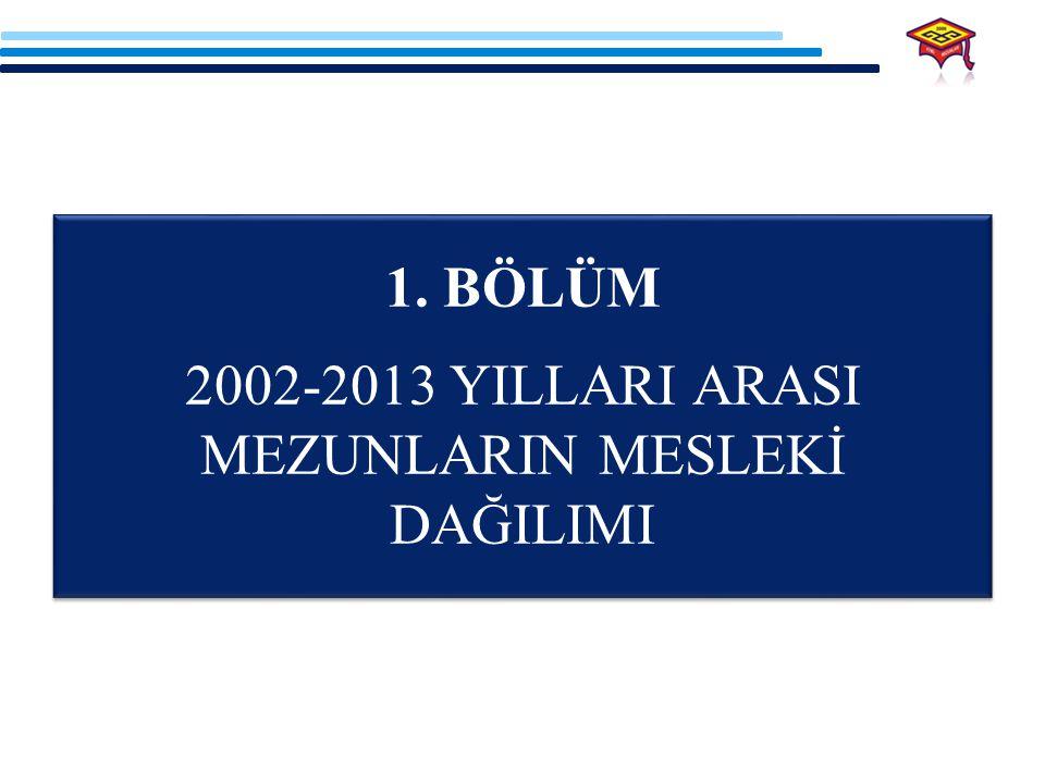 KTMÜ MEZUNLARININ 2002-2013 YILLARI ARASINDAKİ MESLEKİ DAĞILIM ORANLARI