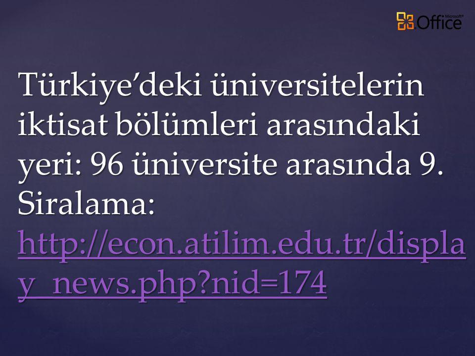 Türkiye'deki üniversitelerin iktisat bölümleri arasındaki yeri: 96 üniversite arasında 9. Siralama: http://econ.atilim.edu.tr/displa y_news.php?nid=17