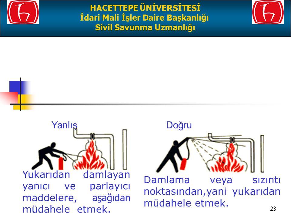 22 Doğru Yanlış Önden tarayarak, yangının çıkış noktası, yani dip kısmına müdahale etmek. Yanan yere üstten ve arkadan müdahale etmek. HACETTEPE ÜNİVE