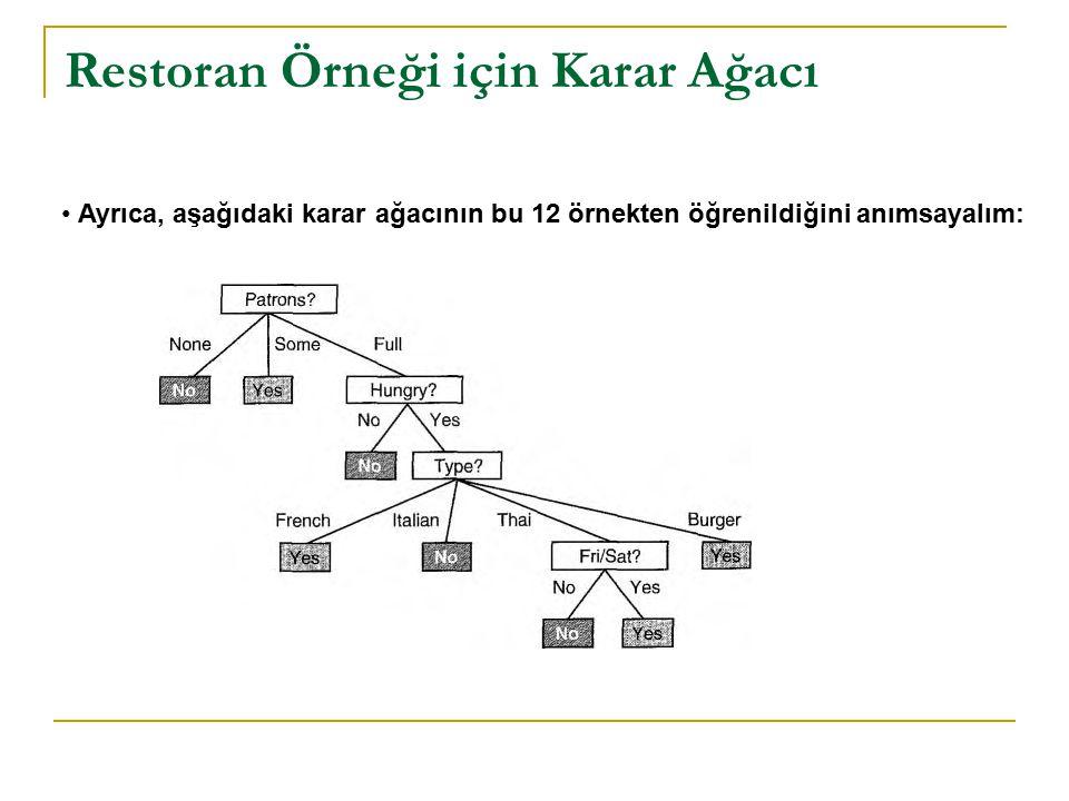 Restoran Örneği için Karar Ağacı Ayrıca, aşağıdaki karar ağacının bu 12 örnekten öğrenildiğini anımsayalım: