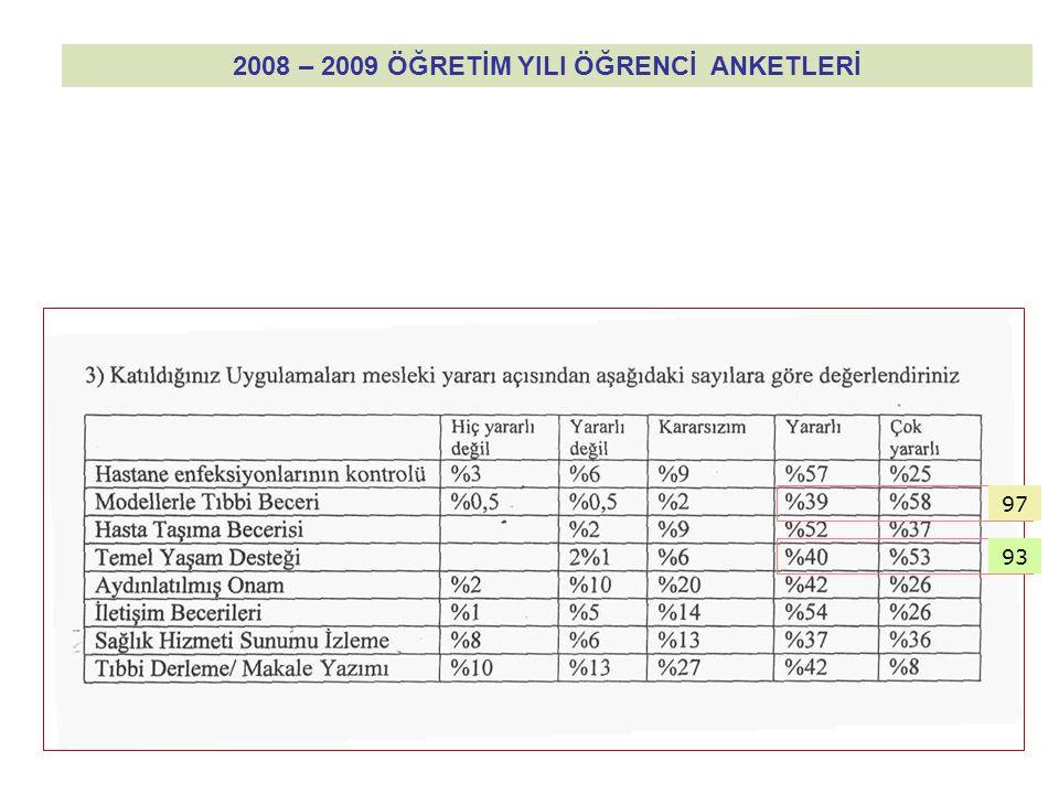 2008 – 2009 ÖĞRETİM YILI ÖĞRENCİ ANKETLERİ 97 93