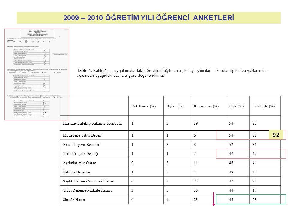 2009 – 2010 ÖĞRETİM YILI ÖĞRENCİ ANKETLERİ Çok İlgisiz (%)İlgisiz (%)Kararsızım (%)İlgili (%)Çok İlgili (%) Hastane Enfeksiyonlarının Kontrolü33135526 Modellerle Tıbbi Beceri1162963 Hasta Taşıma Becerisi3474938 Temel Yaşam Desteği1013959 Aydınlatılmış Onam54224227 İletişim Becerileri1374940 Sağlık Hizmeti Sunumu İzleme14204431 Tıbbi Derleme/Makale Yazımı810343513 Simüle Hasta510253624 Tablo 2.