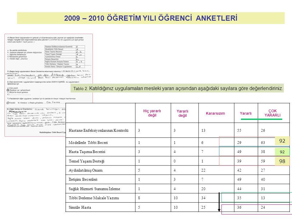2009 – 2010 ÖĞRETİM YILI ÖĞRENCİ ANKETLERİ Çok İlgisiz (%)İlgisiz (%)Kararsızım (%)İlgili (%)Çok İlgili (%) Hastane Enfeksiyonlarının Kontrolü33135526