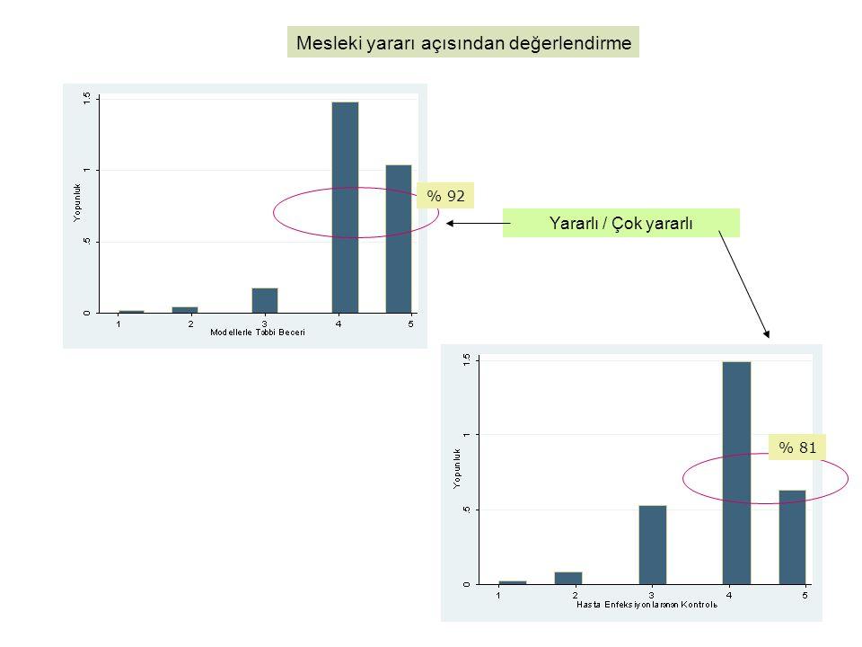 Mesleki yararı açısından değerlendirme Yararlı / Çok yararlı % 92 % 81