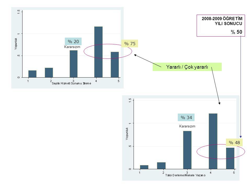 Yararlı / Çok yararlı Kararsızım % 75 % 20 % 48 % 34 2008-2009 ÖĞRETİM YILI SONUCU % 50