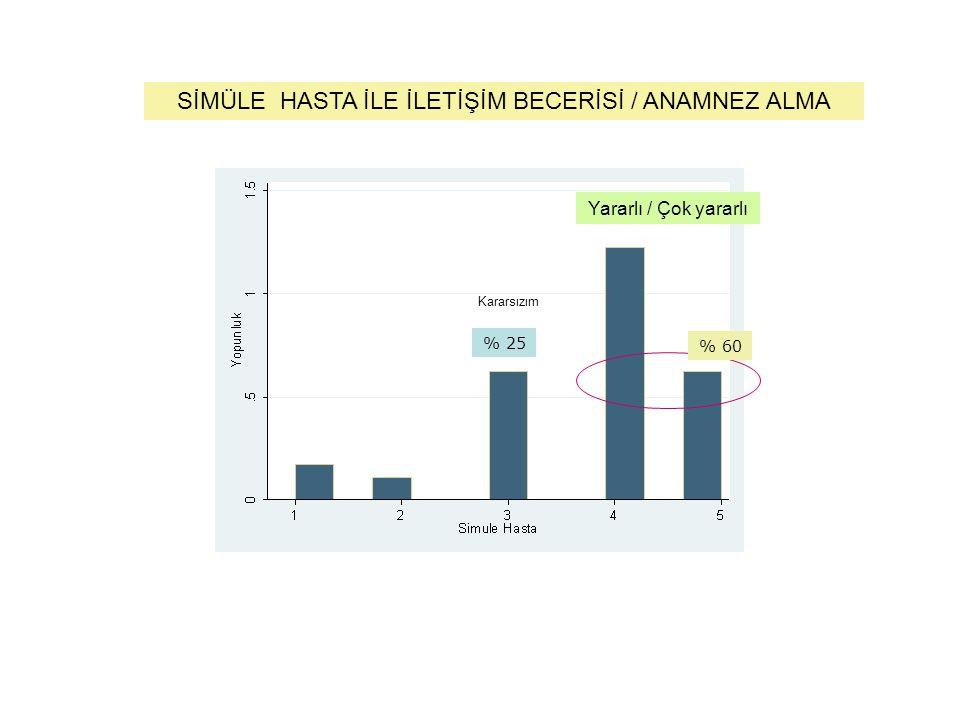 SİMÜLE HASTA İLE İLETİŞİM BECERİSİ / ANAMNEZ ALMA Yararlı / Çok yararlı % 60 % 25 Kararsızım
