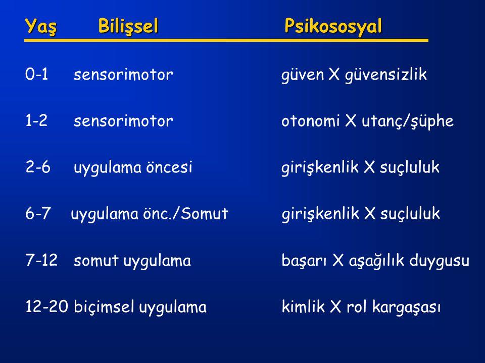 Yaş Bilişsel Psikososyal 0-1sensorimotor güven X güvensizlik 1-2sensorimotor otonomi X utanç/şüphe 2-6uygulama öncesi girişkenlik X suçluluk 6-7 uygul