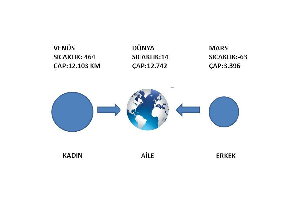 VENÜS SICAKLIK: 464 ÇAP:12.103 KM DÜNYA SICAKLIK:14 ÇAP:12.742 MARS SICAKLIK:-63 ÇAP:3.396 KADIN AİLEERKEK