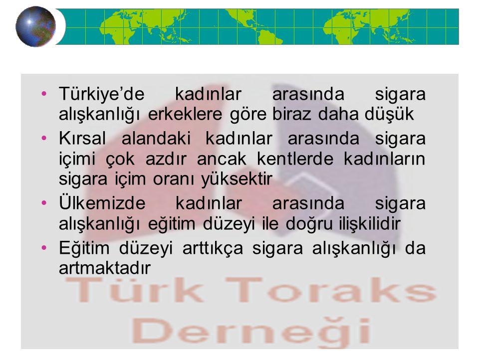 Türkiye'de kadınlar arasında sigara alışkanlığı erkeklere göre biraz daha düşük Kırsal alandaki kadınlar arasında sigara içimi çok azdır ancak kentlerde kadınların sigara içim oranı yüksektir Ülkemizde kadınlar arasında sigara alışkanlığı eğitim düzeyi ile doğru ilişkilidir Eğitim düzeyi arttıkça sigara alışkanlığı da artmaktadır
