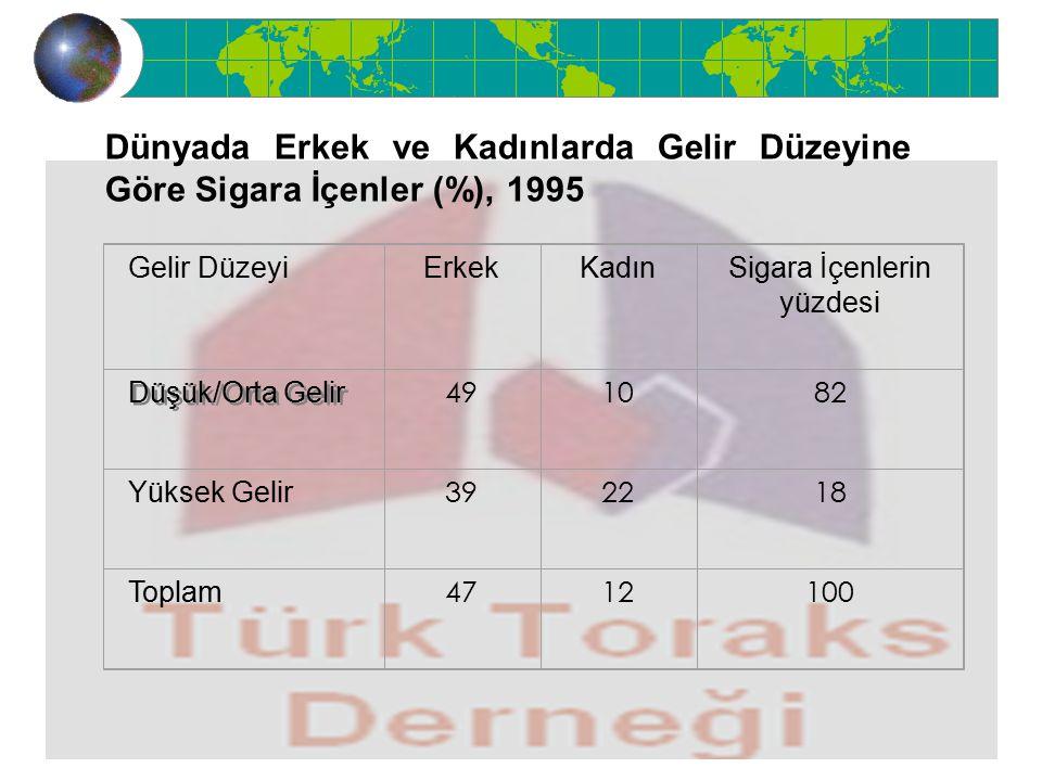 MeslekSigara içen (%) Doktor 33,9 Öğretmen 53,8 Anne (ev kadını) 30,2 Hemşire-ebe 50.2 Sporcu 27,9 Sanatçı 40,0 Türkiye geneli 24,2 Türkiye'de Kadınlar Arasında Sigara İçme Alışkanlığı (1996)