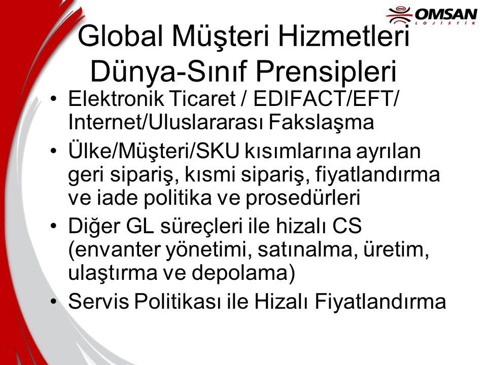 Global Müşteri Hizmetleri Dünya-Sınıf Prensipleri Elektronik Ticaret / EDIFACT/EFT/ Internet/Uluslararası Fakslaşma Ülke/Müşteri/SKU kısımlarına ayrıl