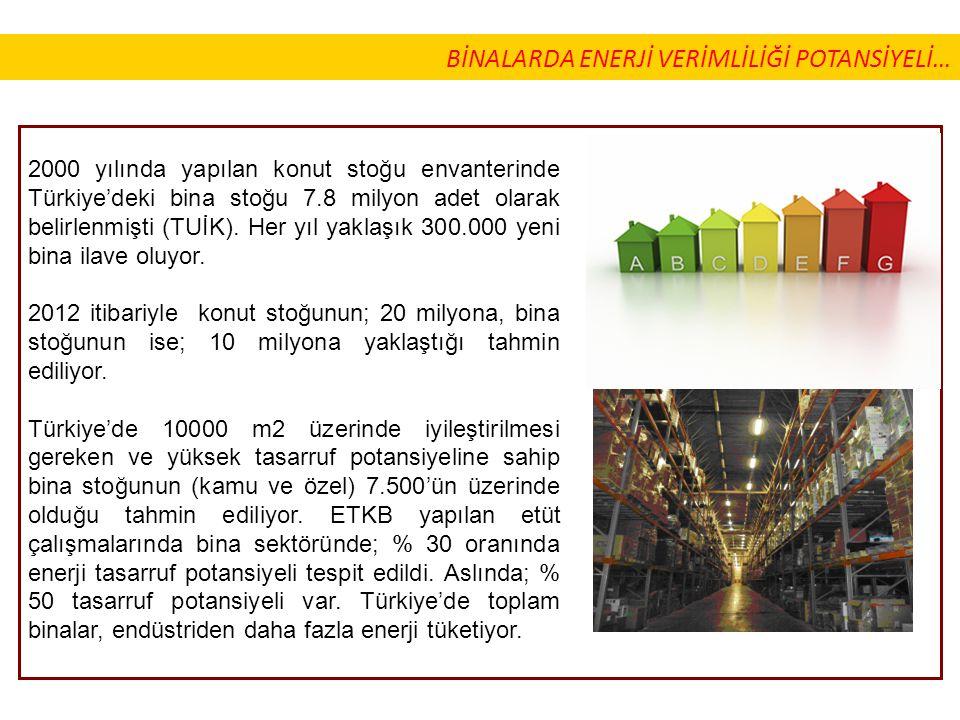 2000 yılında yapılan konut stoğu envanterinde Türkiye'deki bina stoğu 7.8 milyon adet olarak belirlenmişti (TUİK). Her yıl yaklaşık 300.000 yeni bina