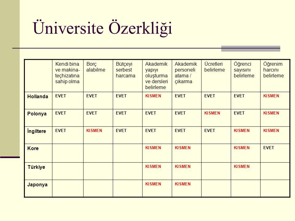 Üniversite Özerkliği Kendi bina ve makina- teçhizatına sahip olma Borç alabilme Bütçeyi serbest harcama Akademik yapıyı oluşturma ve dersleri belirleme Akademik personeli atama / çıkarma Ücretleri belirleme Öğrenci sayısını belirleme Öğrenim harcını belirleme Hollanda EVET KISMENEVET KISMEN Polonya EVET KISMENEVETKISMEN İngiltere EVETKISMENEVET KISMEN Kore KISMEN EVET Türkiye KISMEN Japonya KISMEN
