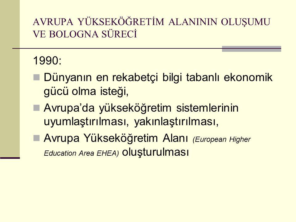 AVRUPA YÜKSEKÖĞRETİM ALANININ OLUŞUMU VE BOLOGNA SÜRECİ 1990: Dünyanın en rekabetçi bilgi tabanlı ekonomik gücü olma isteği, Avrupa'da yükseköğretim sistemlerinin uyumlaştırılması, yakınlaştırılması, Avrupa Yükseköğretim Alanı (European Higher Education Area EHEA) oluşturulması